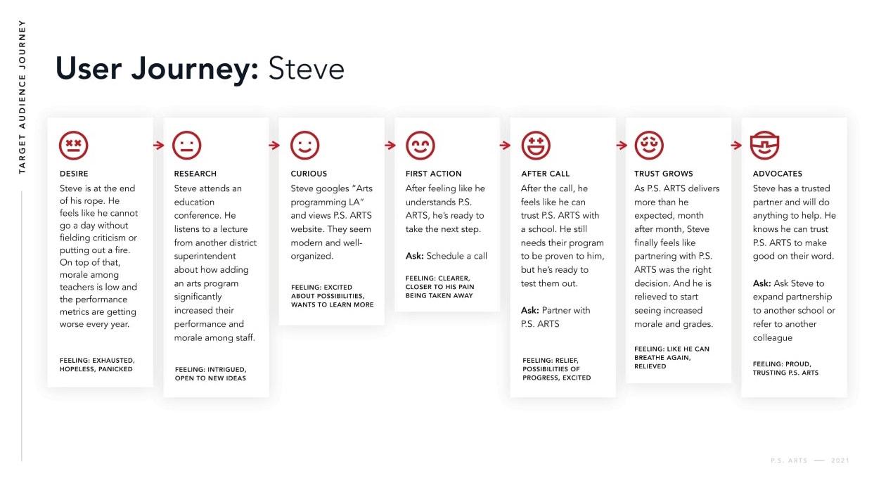 Brave Factor Brand & Digital Strategy